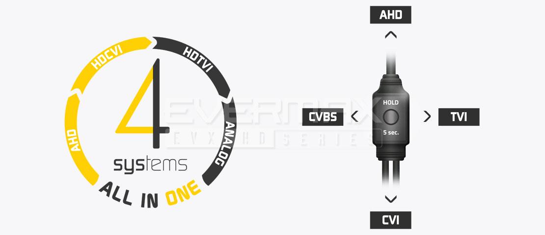 Seria EVX-FHD - kamery 4-systemowe firmy EVERMAX. Przysył sygnału 5 Mpx / 4 Mpx w transmisji AHD, HDCVI, HDTVI (Turbo HD)