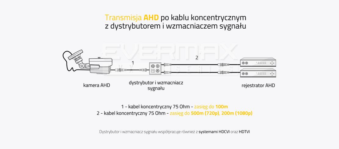 System transmisji AHD po kablu koncentrycznym z dystrybutorem i wzmacniaczem sygnału