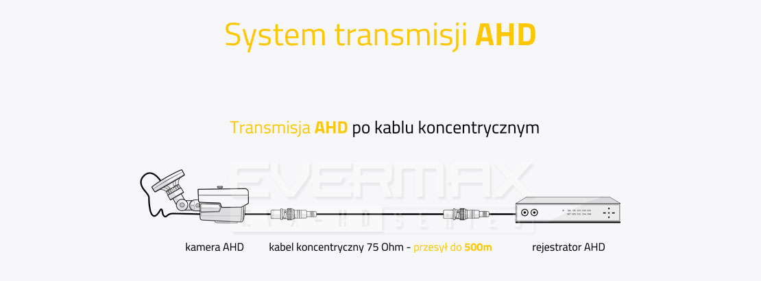 System transmisji AHD po kablu koncentrycznym
