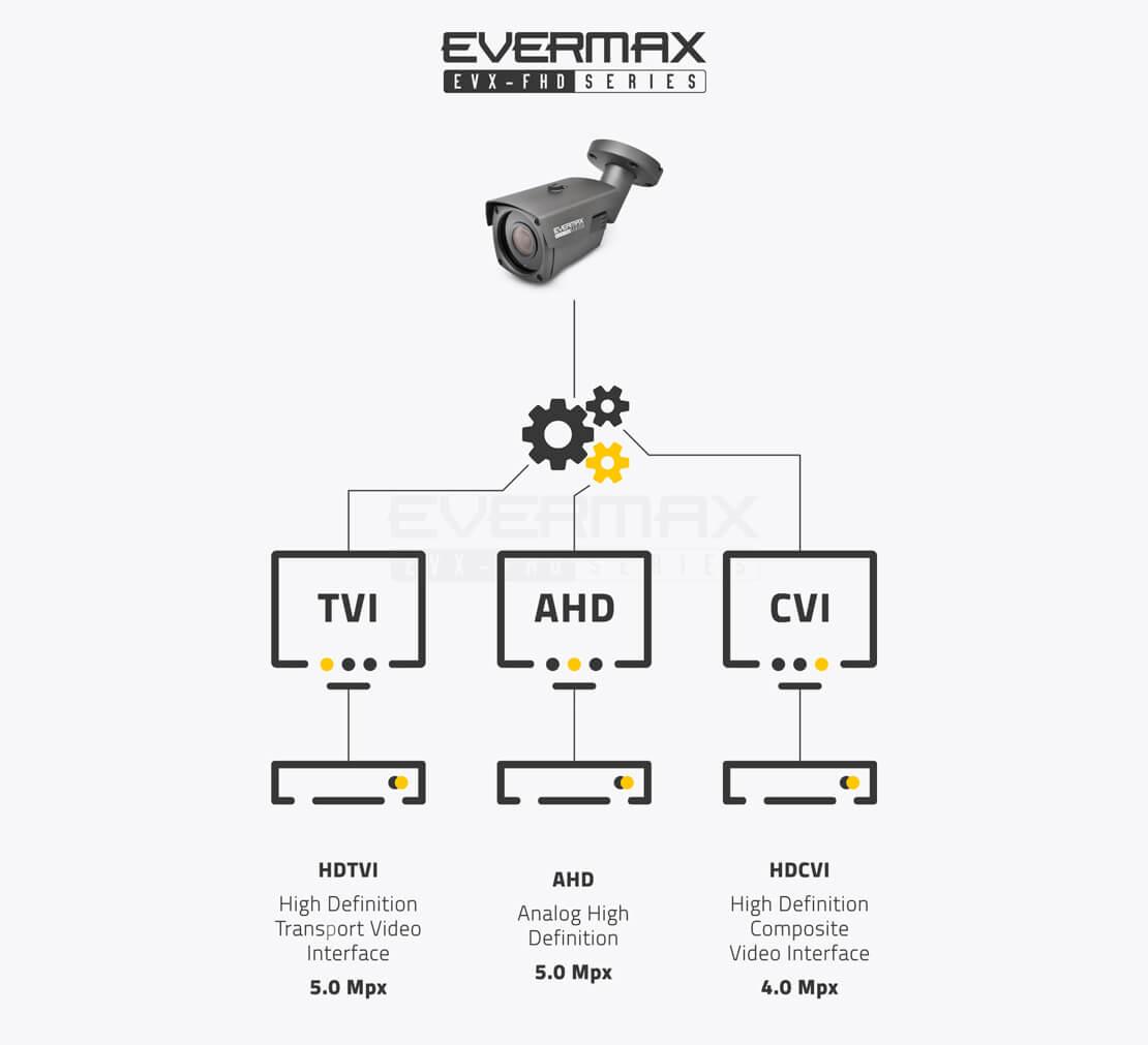 Przesył sygnału 5.0 MPx - kamery 4-systemowe obsługujące systemy transmisji AHD / HDCVI / HDTVI (Turbo HD)