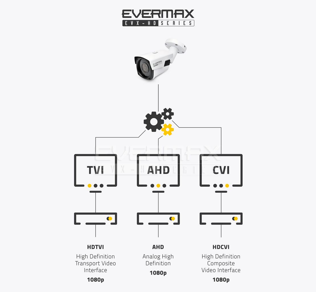 Przesył sygnału Full HD - kamery 4-systemowe obsługujące systemy transmisji AHD / HDCVI / HDTVI (Turbo HD)