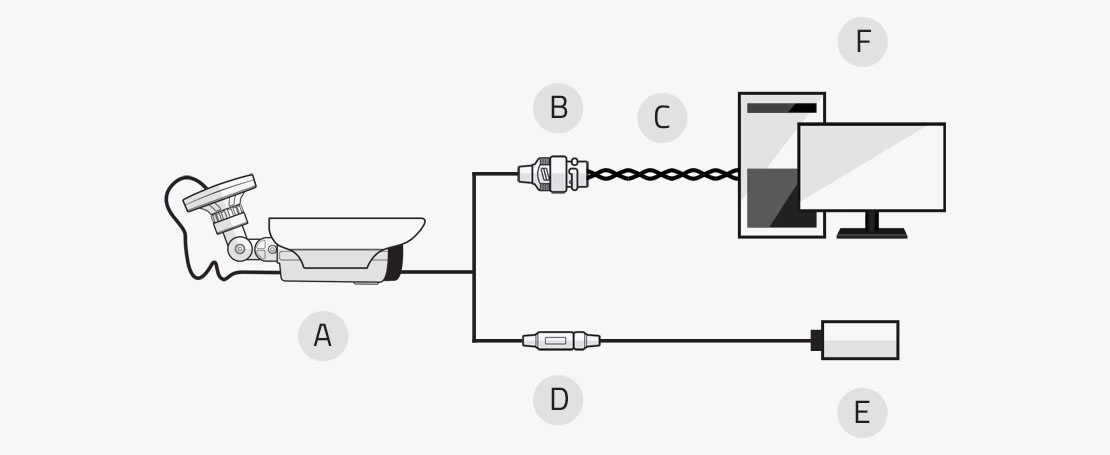 Schemat podłączenia kamer serii EVX-IP - zasilanie 12V DC