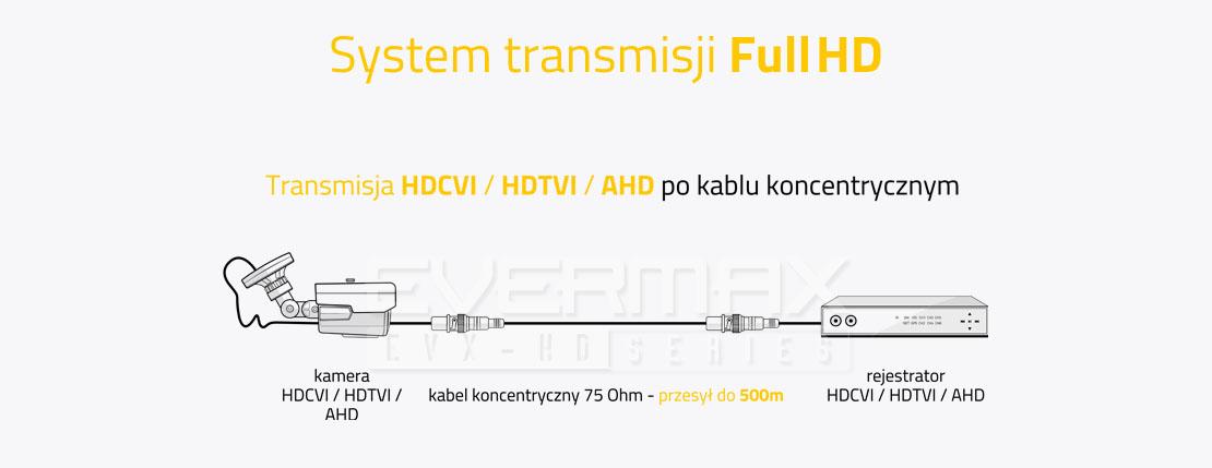 System transmisji AHD / HDCVI / HDTVI po kablu koncentrycznym