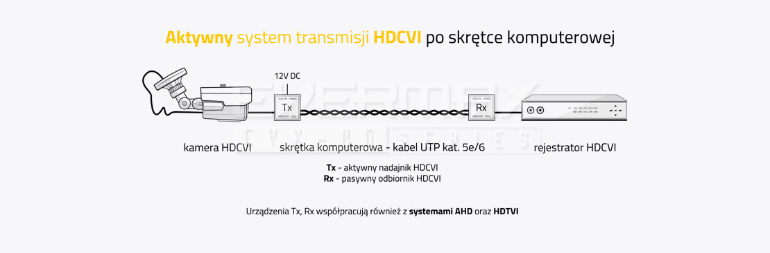 Aktywny system transmisji HDCVI po skrętce komputerowej