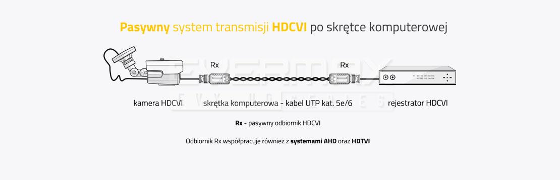 Pasywny system transmisji HDCVI po skrętce komputerowej