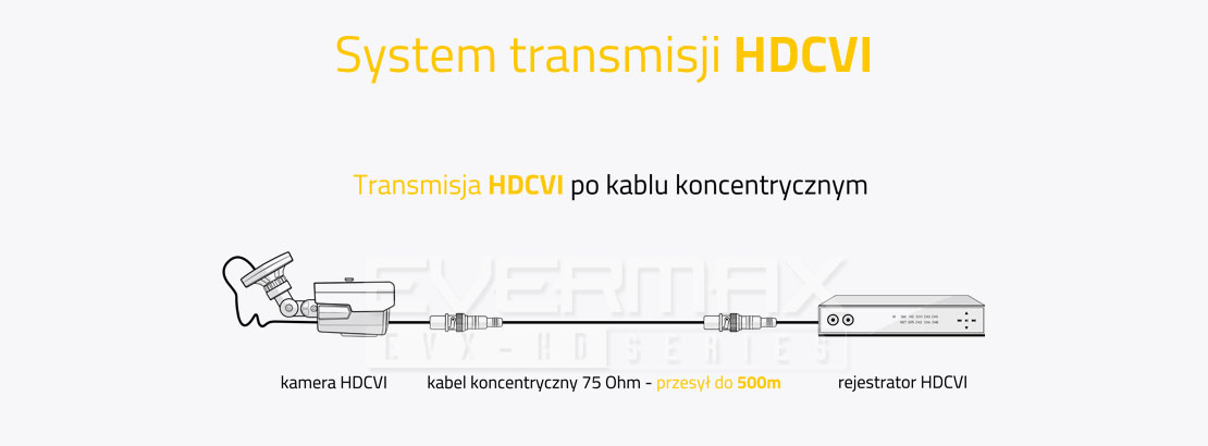 System transmisji HDCVI po kablu koncentrycznym