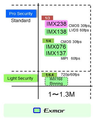 Kamera do monitoringu z przetwornikiem SONY EXMOR IMX138